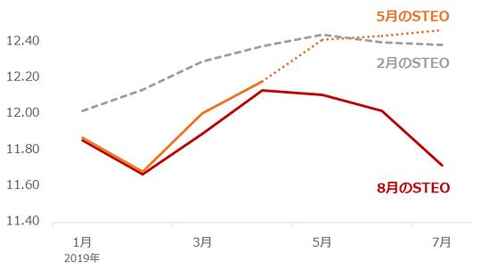 米国の原油生産量の見通しと実績値