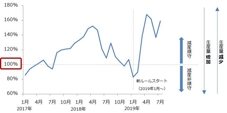 OPECプラスの減産順守率