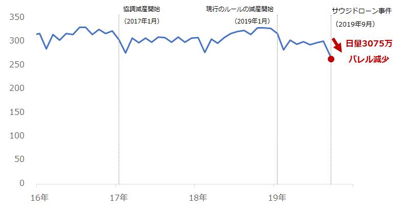 サウジの原油生産量(月次総量ベース)