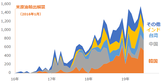 米国の原油輸出量(東・東南アジア+インド向け)