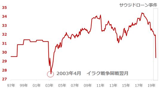 図:OPECの原油生産能力