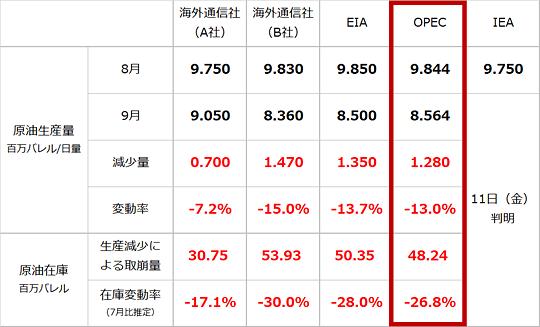 サウジの原油生産量と原油在庫の比較(筆者推定)