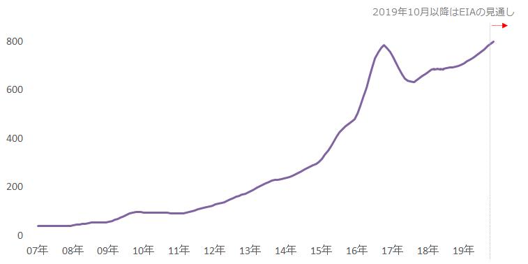 米シェール主要地区の新規1油井あたりの原油生産量(7地区平均)