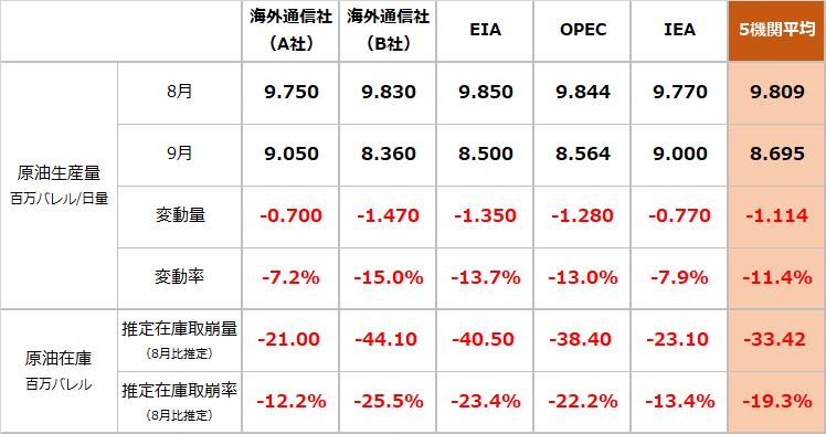 サウジの原油生産量および原油在庫へのドローン事件の影響について