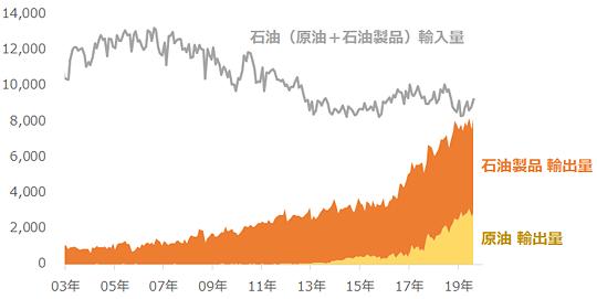 米国における石油の輸出・輸入量
