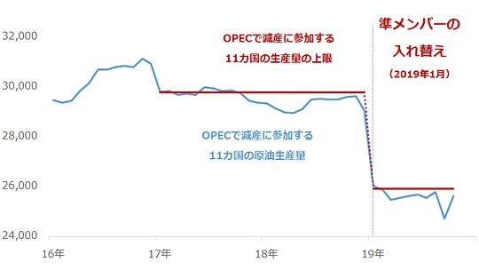 OPEC加盟国で減産に参加する11カ国の原油生産量の合計