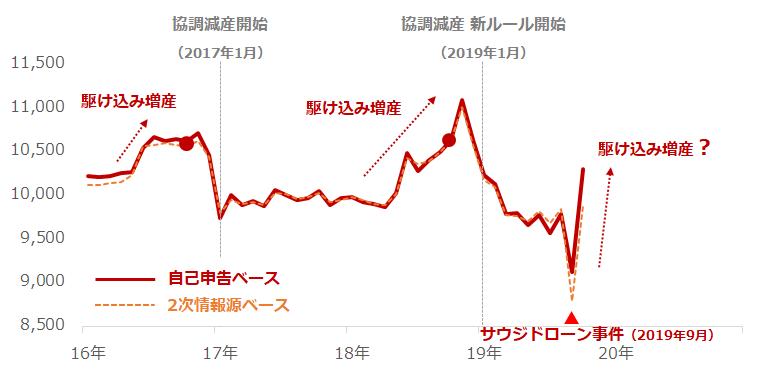サウジの原油生産量(自己申告ベースおよび2次情報源ベース)