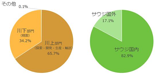 サウジアラムコの売上高について(2018年)