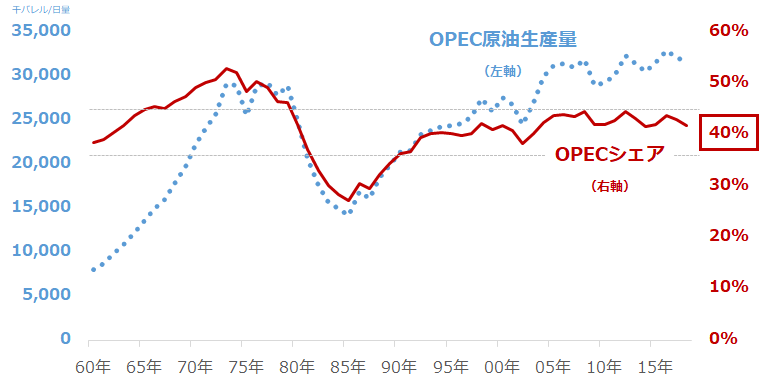OPECの原油生産量(左軸)と原油生産シェア(右軸)