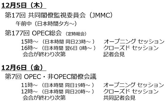 第177回OPEC総会、第7回OPEC・非OPEC閣僚会議のタイムスケジュール