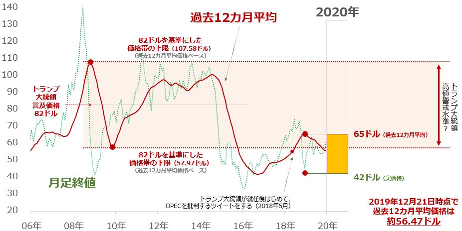 WTI原油先物 過去12カ月平均(赤線)と月足終値(緑線)