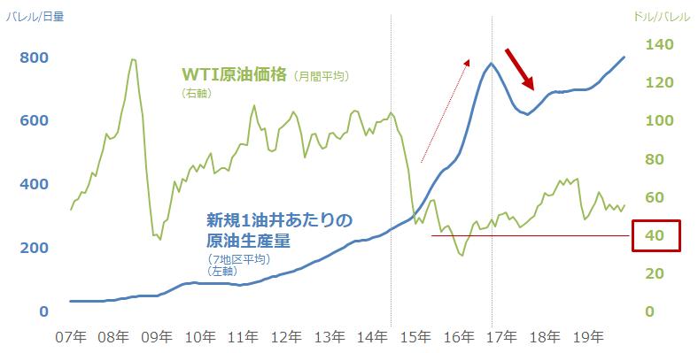 米シェール主要地区における新規1油井当たりの原油生産量(7地区平均)(左軸)と、WTI原油価格(右軸)