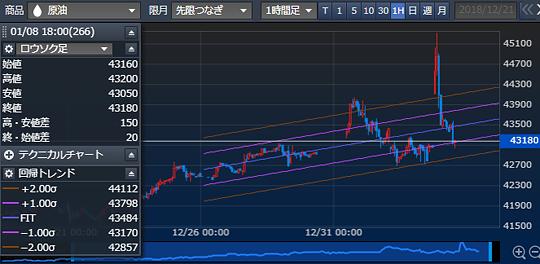 東京原油 1時間足
