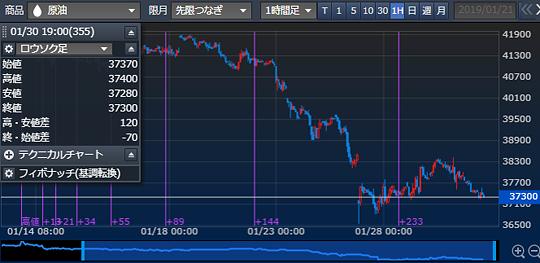 東京原油 1時間足 (単位:円/キロリットル) <img src=