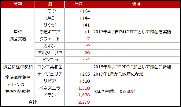 OPEC加盟国の生産量の増減(2017年1月と2018年11月を比較)