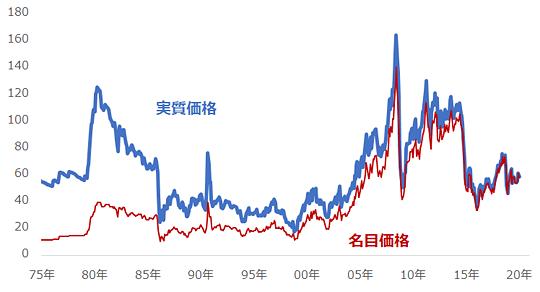 WTI原油スポット価格