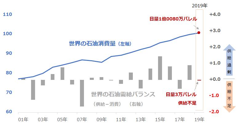 世界の石油消費量と石油の需給バランス(年平均)