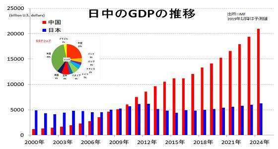 日中のGDP推移
