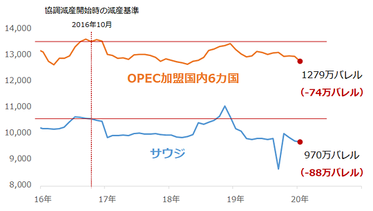 サウジおよび減産を継続的に実施しているOPEC加盟国6カ国の原油生産量
