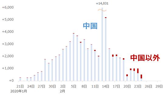 新型肺炎の感染者の増減(前日比)