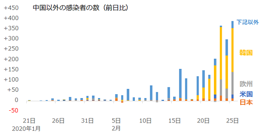 中国以外の新型肺炎感染者数(前日比)