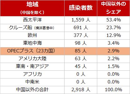 中国以外の新型肺炎の感染者数(2月26日時点)