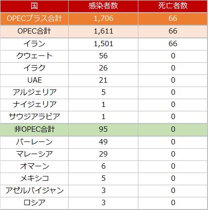 OPECプラス各国における新型コロナウイルス感染者数