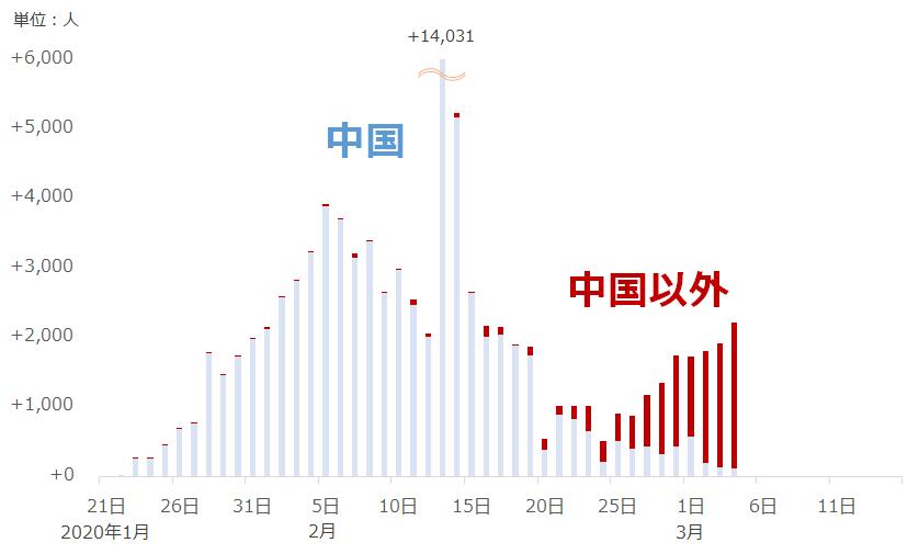 世界全体(中国と中国以外)の新型コロナウイルス感染者(前日比)