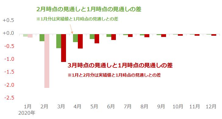 中国の石油消費量の見通しの増減