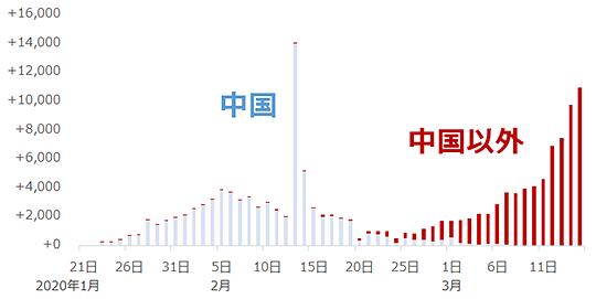 世界全体の新型コロナウイルスの感染者数増減(前日比)
