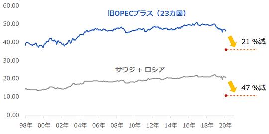 サウジ・ロシアおよび旧OPECプラス(23カ国)の原油生産量
