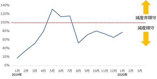 ロシアの減産順守率