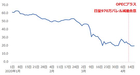 NY原油価格の推移
