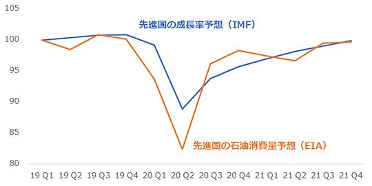 先進国の成長率と石油消費量の予想