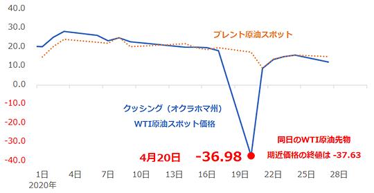 クッシングWTI原油と北海ブレン原油スポット価格の推移