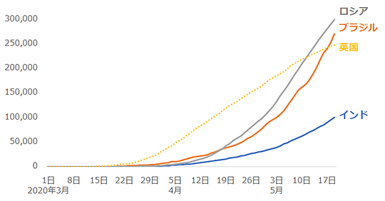 新型コロナウイルスの感染者数(インド、ロシア、ブラジル、英国)