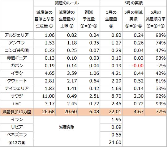 OPECの2020年5月の原油生産量と減産順守状況