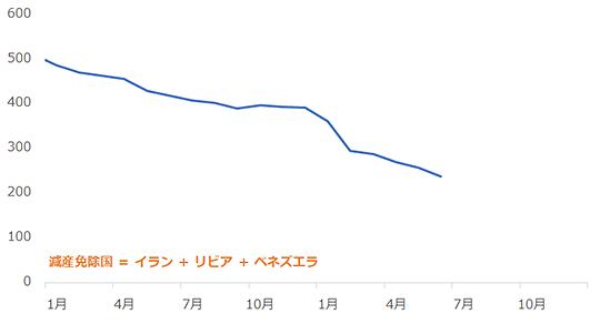 減産に参加しないOPEC内3カ国の原油生産量