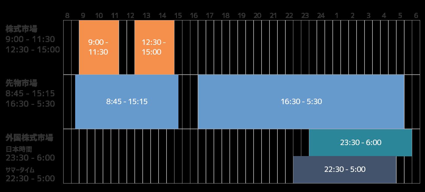 東京株式市場、日本の先物市場、外国株式市場の取引時間