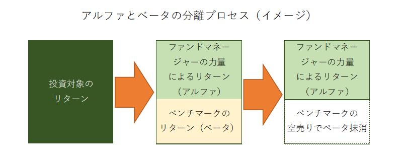 アルファとベータの分離プロセス(イメージ)