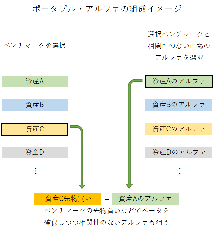 ポータブル・アルファの組成イメージ