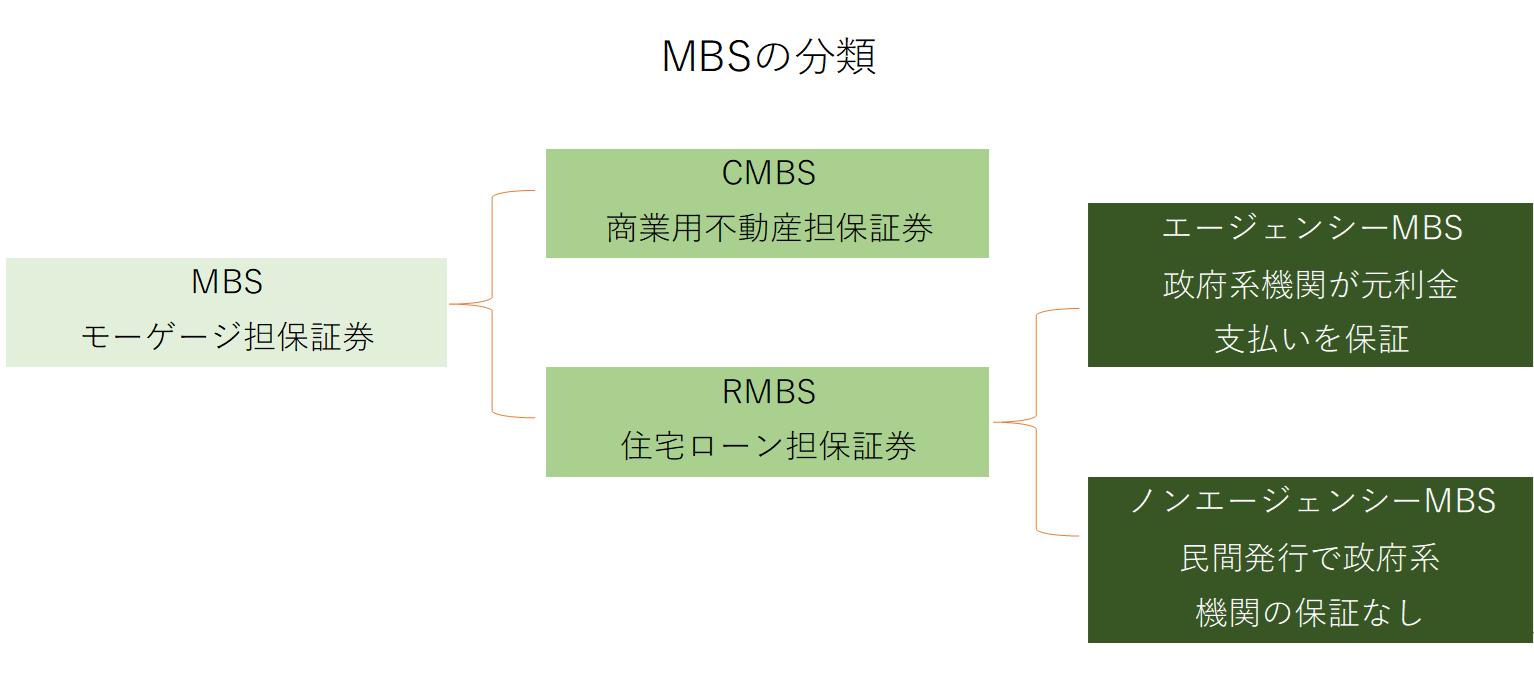 MBSの分類