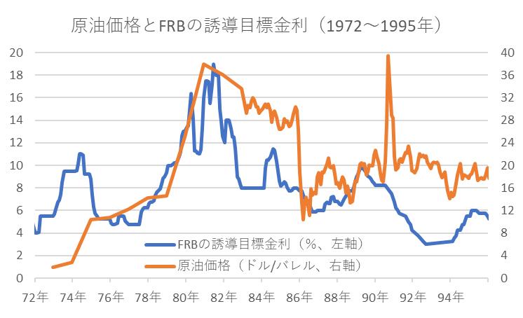 原油価格とFRBの誘導目標金利(1972年~1995年)