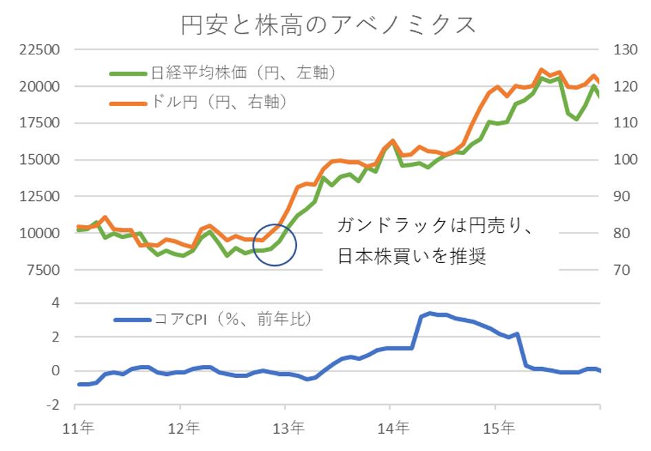 円安と株高のアベノミクス