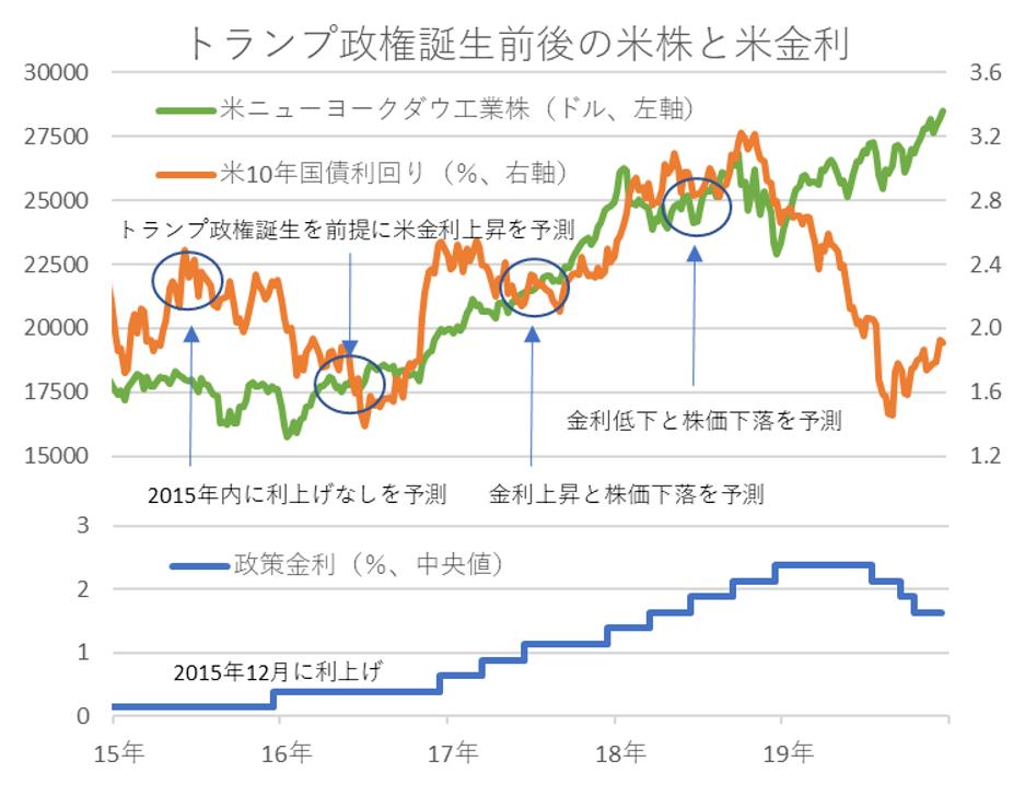 トランプ政権誕生前後の米株と米金利