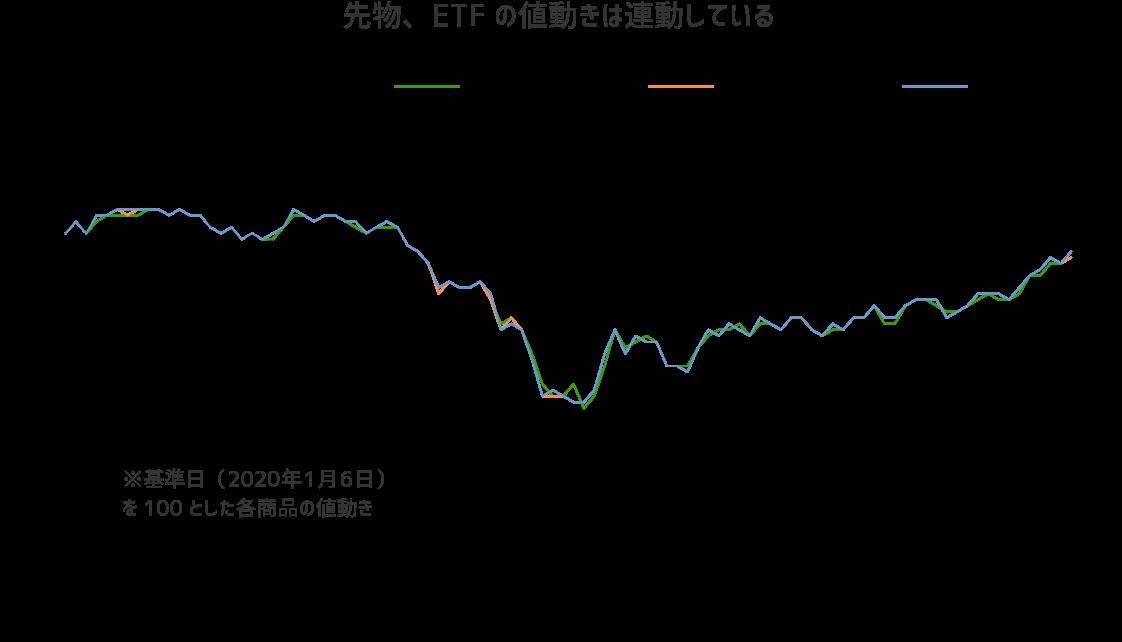 先物、ETFの値動きは連動している