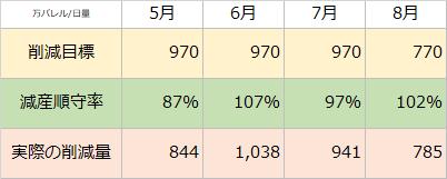 2020年5月以降のOPECプラス全体の減産順守状況