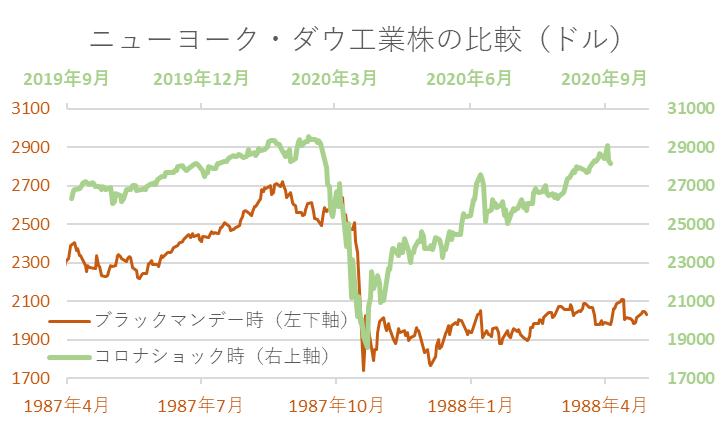 ニューヨーク・ダウ工業株の比較(ドル)