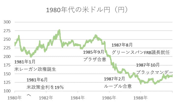 1980年代の米ドル円(円)