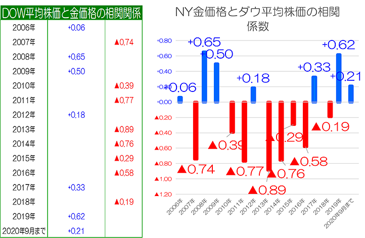 NY金価格とダウ平均株価の相関係数